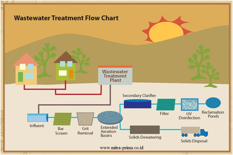 Training Wastewater Treatment